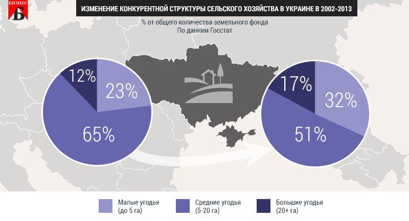 Почему аграрный сектор Украины монополизируется?