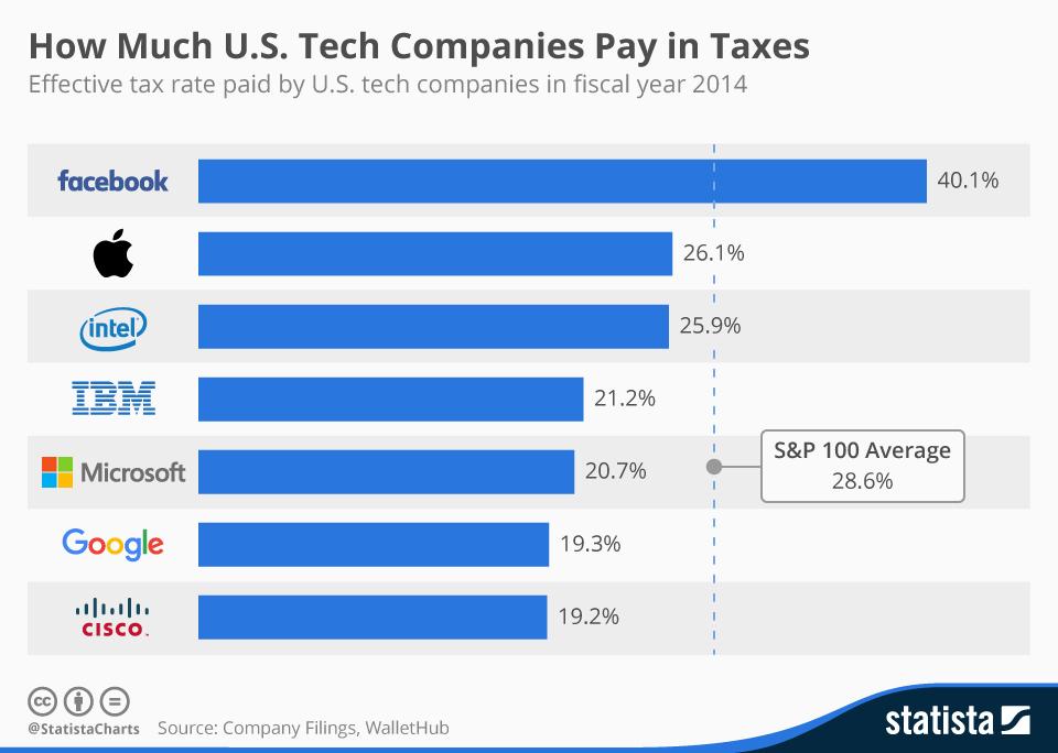 Как платят налоги технологические гиганты США?
