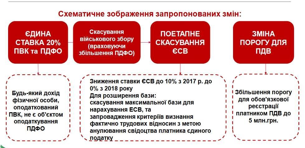 Депутаты и Минфин подготовили революционную налоговую реформу.