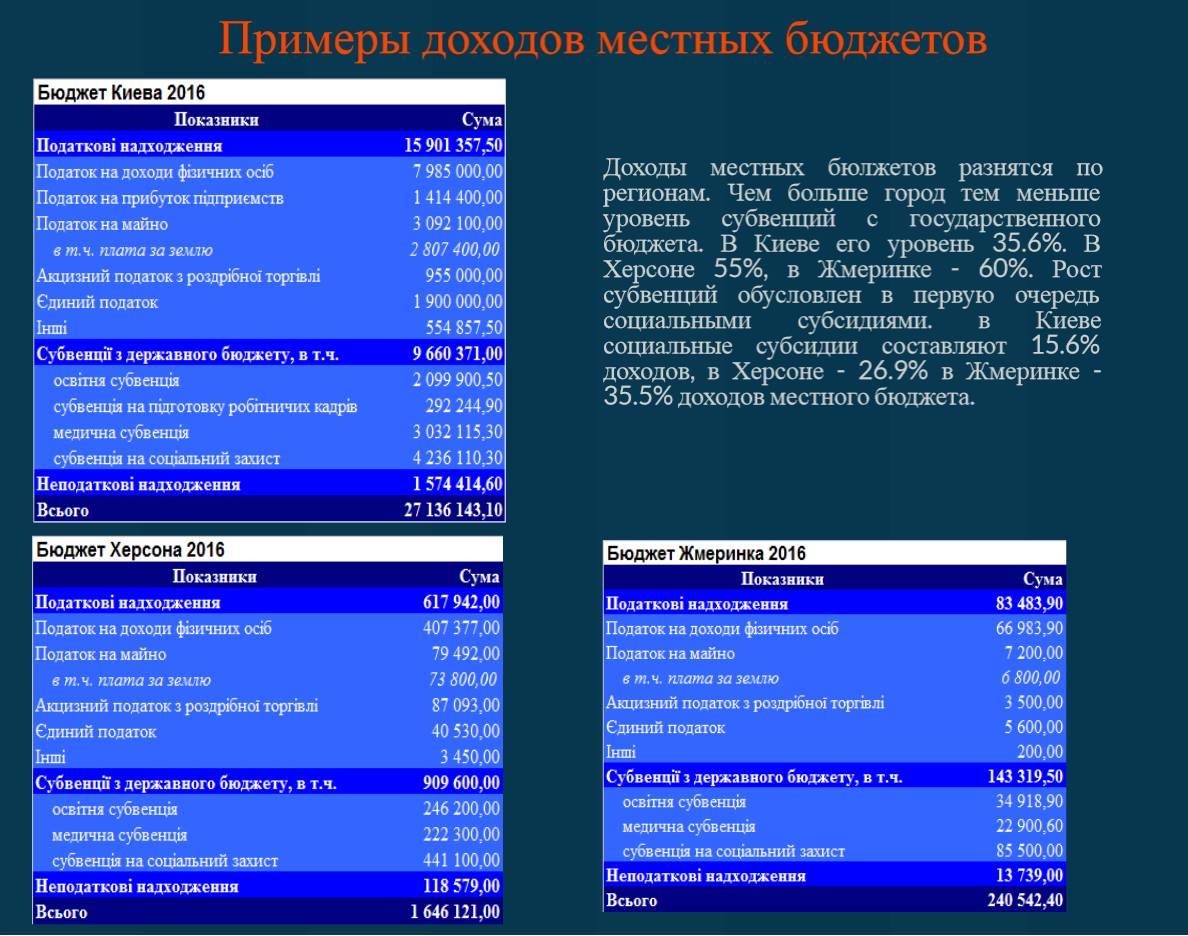 Бюджеты Украины в картинках.