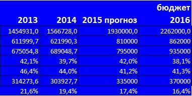 ВВП Украины и социальное обеспечение.