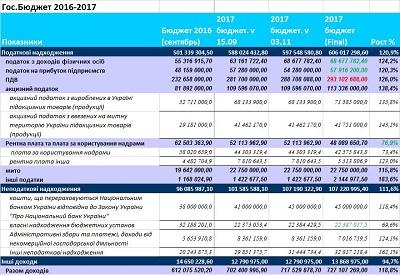 Бюджет Украины 2017. Анализ людоцентризма.