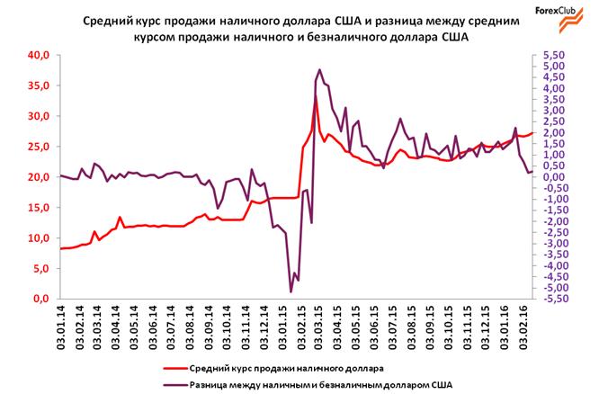 Обзор валютного рынка в Украине за неделю с 15 по 19 февраля