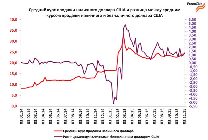 Обзор валютного рынка в Украине за неделю с 2 по 6 ноября. Прогноз на 9-13 ноября