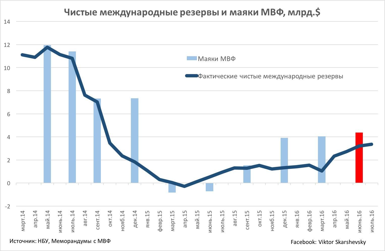 Как МВФ и НБУ валят гривну и уводят в нищету население Украины.
