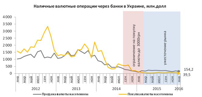 Спрос на валюту в Украине может повыситься из-за политического кризиса