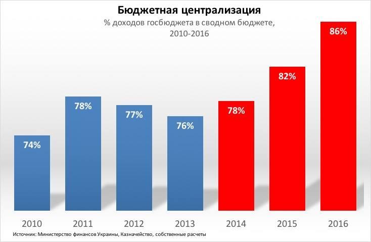 Фейковая бюджетная децентрализация Украины