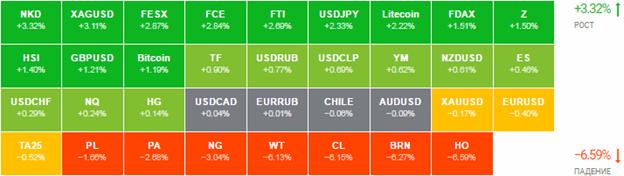 Прогноз мировых финансовых рынков на 5 - 9 сентября