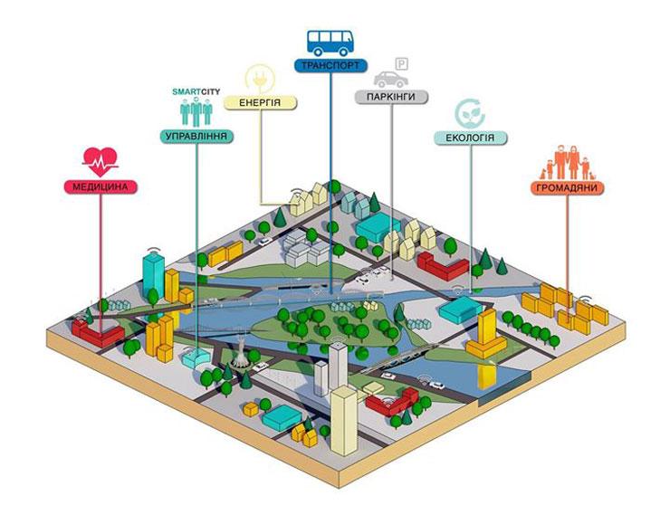 Как в Киеве использовать европейский опыт Smart City