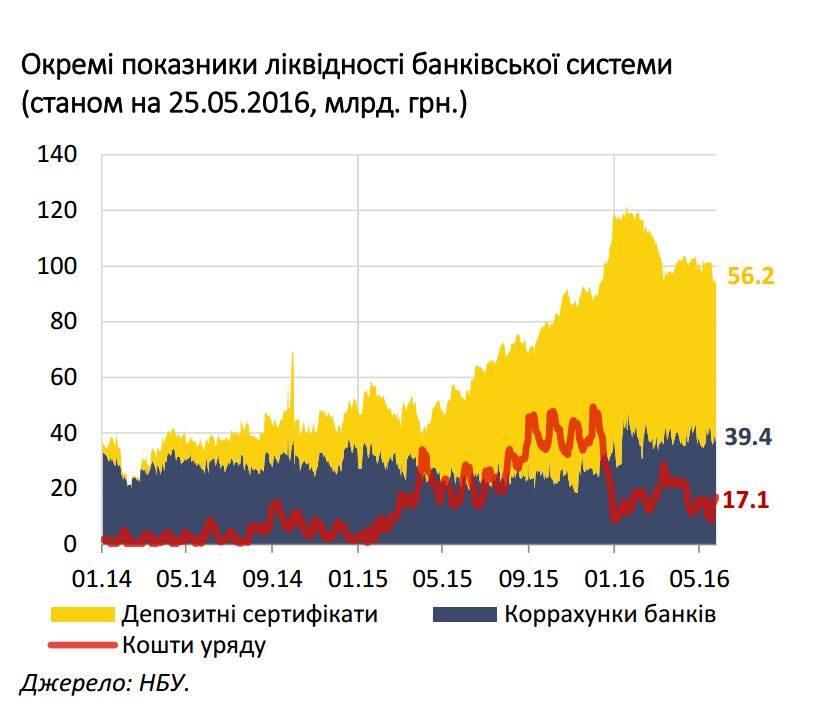 Все о банках- на одном графике