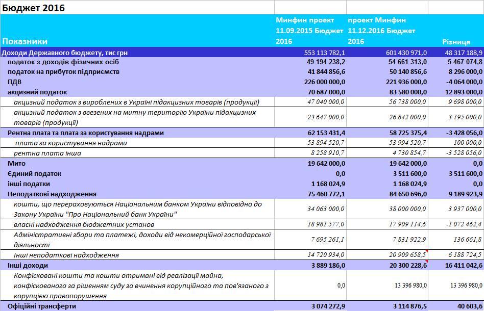Анализ доходной части бюджета 2016.