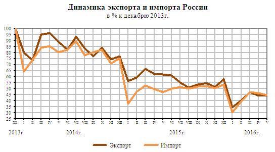 Об трендах экономики России.