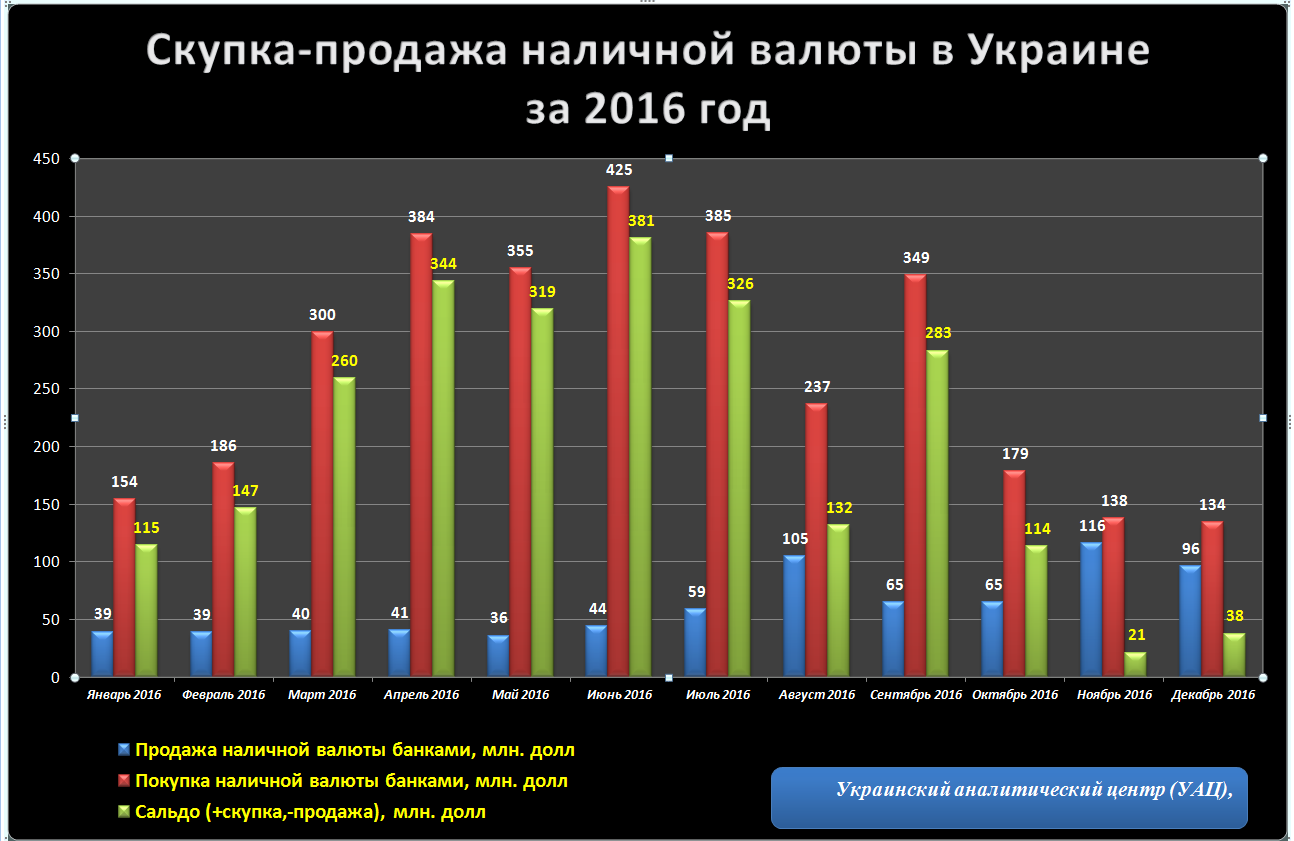 Какие реально тренды по наличной валюте в Украине