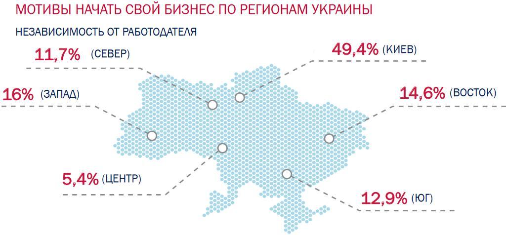 Анализ состояния предпринимательства в Украине.