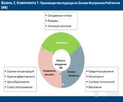 Оценивание рисков с системой «Базель-2»