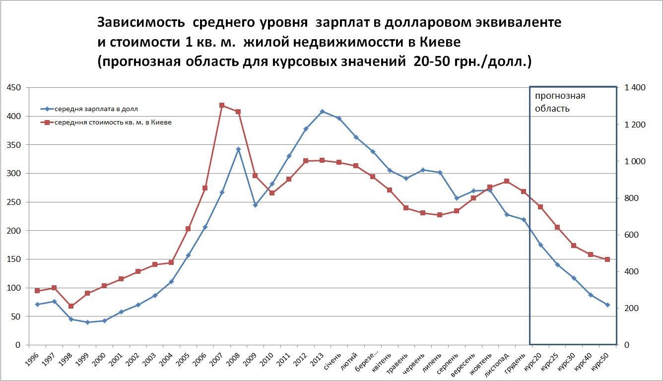 Прогноз стоимости квадратного метра в Киеве на 2015 год