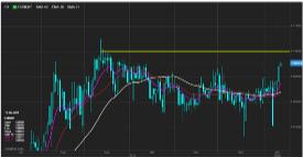 Обзор валютного рынка: Марафонский забег на рынке рисковых  активов продолжается
