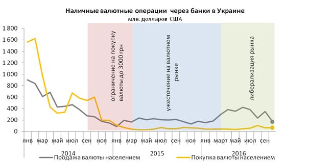 Украинцы теряют интерес к валюте