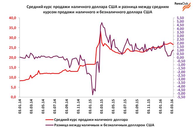 Обзор валютного рынка в Украине за 1-11 марта 2016 / прогноз на 14-31 марта