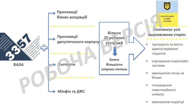 Детальный анализ изменений в Налоговый кодекс Украины