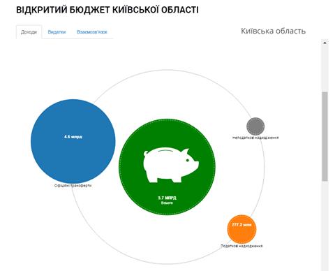 Ккиевская область открыла публичный доступ к бюджету