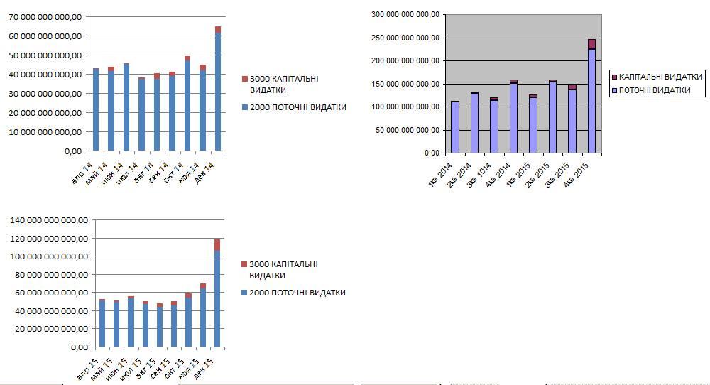 Пир во время чумы или о расходах бюджета в декабре 2015.
