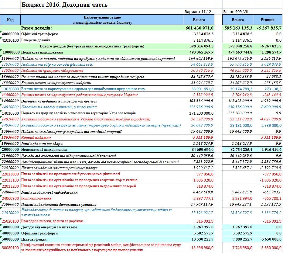 Бюджет 2016. Анализ доходной части.