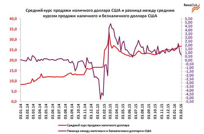 Обзор валютного рынка в Украине за прошлую неделю / прогноз на 8-12 февраля