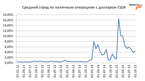 Обзор валютного рынка в Украине за ноябрь / прогноз на декабрь 2015