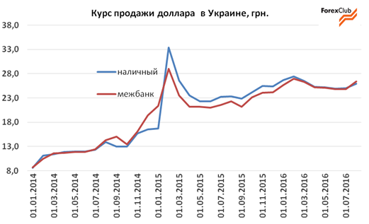 Обзор валютного рынка за август / прогноз на сентябрь 2016