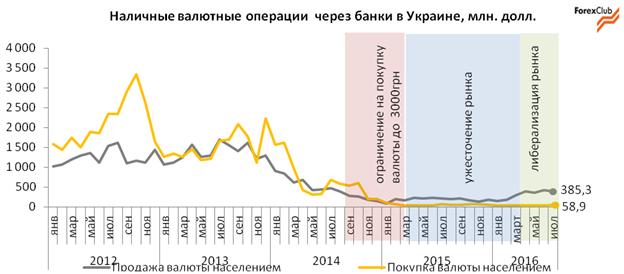 Спрос на валюту в Украине будет расти, а предложение падать