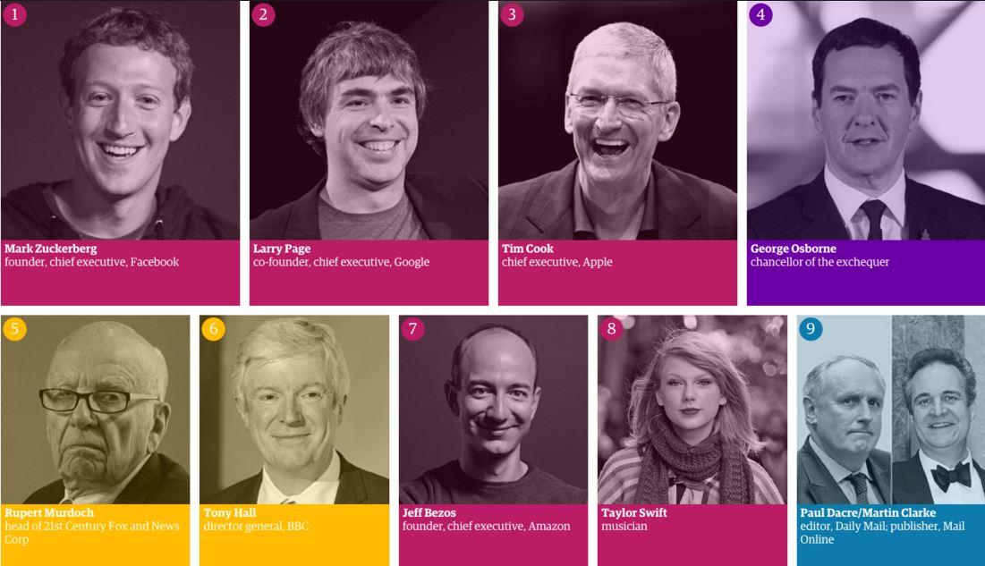 Guardian опубликовал ТОП-100 самых влиятельных персон в медиа