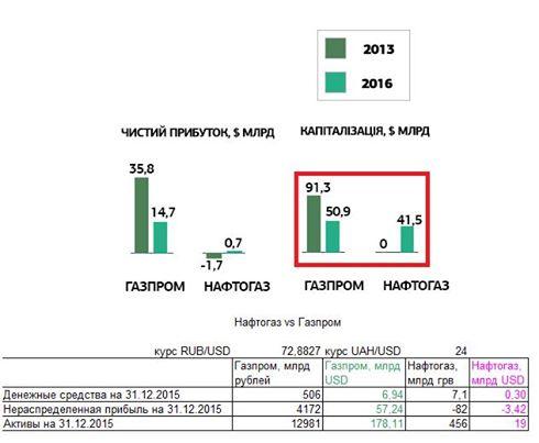 Нафтогаз vs Газпром. Или про манипуляции.