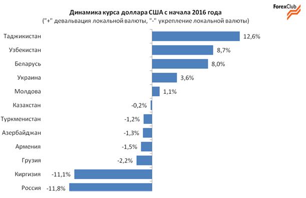 Динамика валют стран СНГ во втором квартале: гривна в лидерах укрепления / Глобальные тенденции