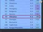 Украина улучшила позиции в рейтинге конкурентоспособности