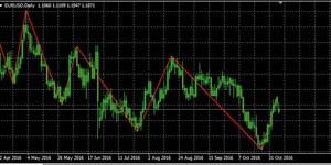 Стратегия заработка на Форекс с использованием анализа волнового графика