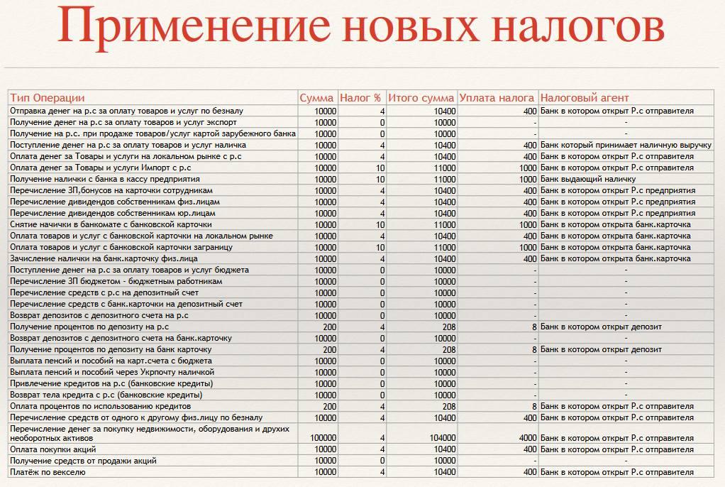 Презентация новой налоговой системы Украины