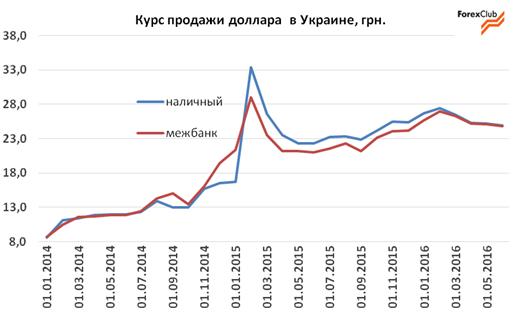 Обзор валютного рынка в Украине за июнь / прогноз на июль 2016
