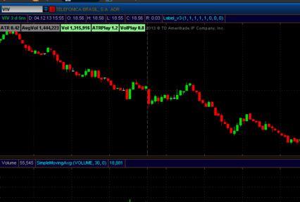 Американские акции закрылись снижением