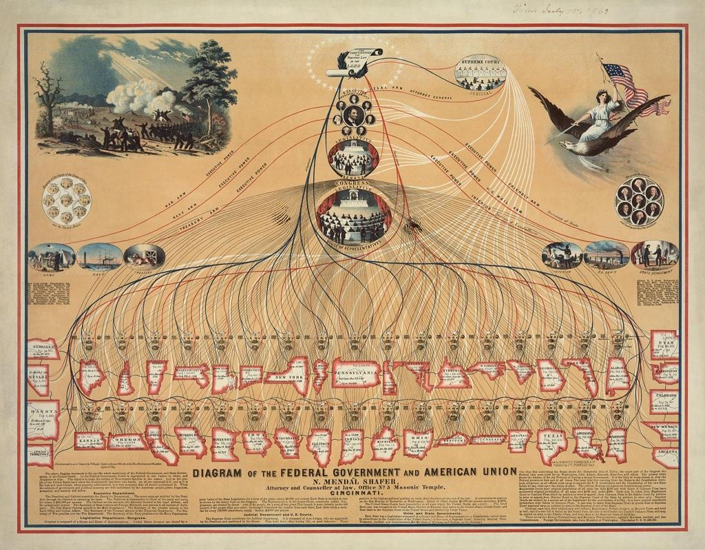 Американская Цивилизация. Административное деление.