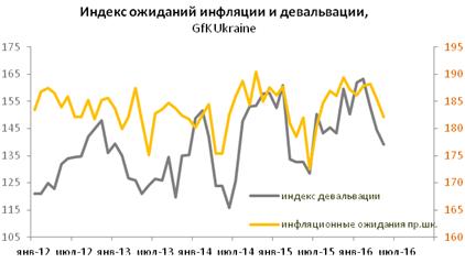 Покупательская активность населения в летний период пойдет на спад