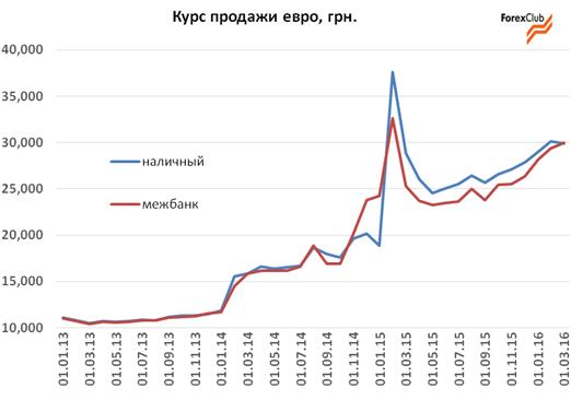 Обзор и прогноз валютного рынка в Украине на апрель 2016