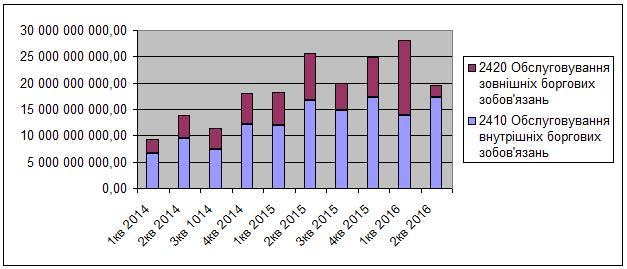О росте затрат на обслуживание долга.