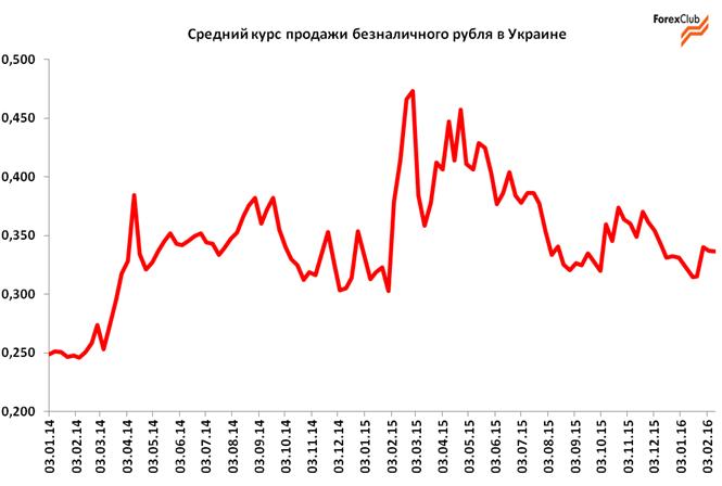 Обзор валютного рынка в Украине за неделю с 8 по 12 февраля 2016