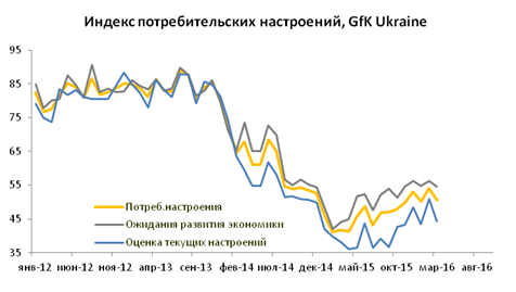 Потребительские настроения украинцев в ближайшие два месяца могут улучшиться