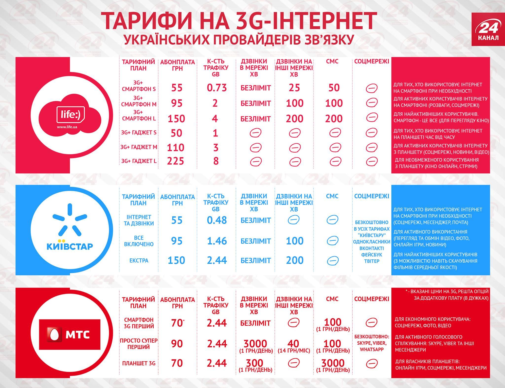 Сравнение тарифов на 3G от украинских операторов. Инфографика