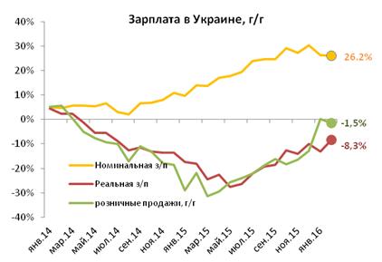 Зарплаты украинцев в 2016 году могут повыситься