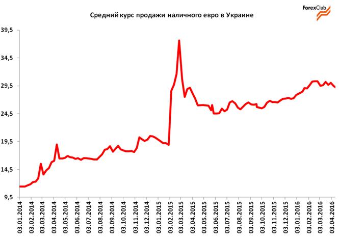 Обзор валютного рынка в Украине за 1-15 апреля / прогноз на 18-30 апреля