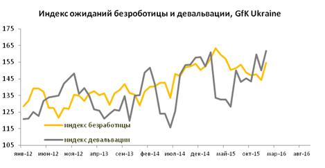 Девальвация гривны и политический кризис угнетают потребительские настроения