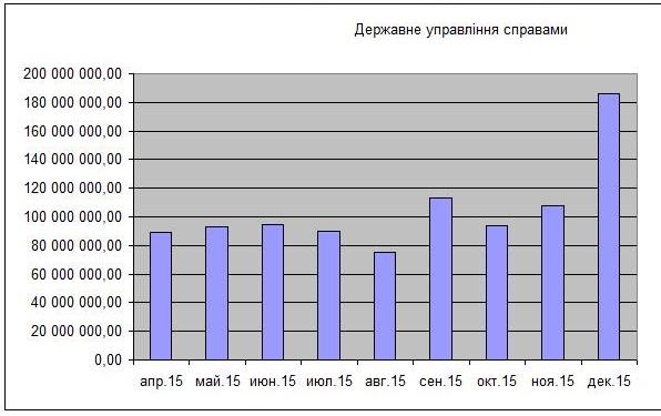 Детализация затрат государства 2015. ВР, Президент, Премьер-Министр.